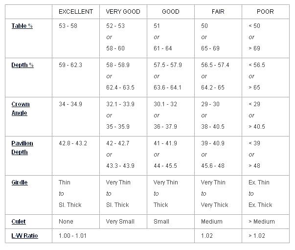 diamond cut grades chart - Anta.expocoaching.co