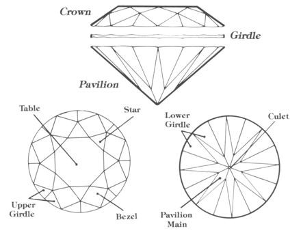 Diamond Facet and names